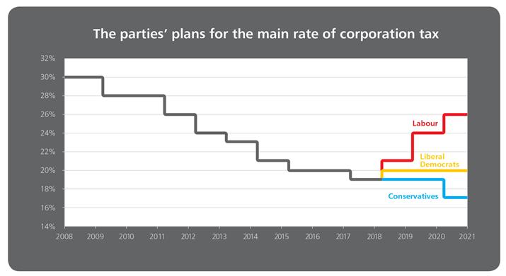 Parties plans for corporate tax